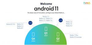 Η HMD Global συνεχίζει να πρωτοστατεί στις ενημερώσεις του Android σε όλη τη γκάμα των smartphones της Nokia